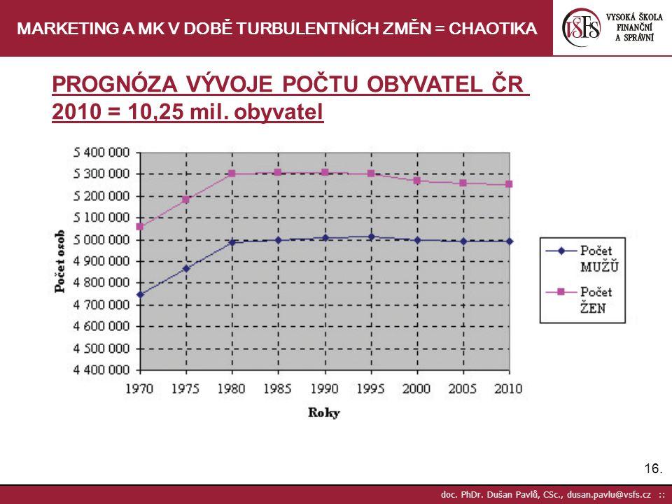 16. doc. PhDr. Dušan Pavlů, CSc., dusan.pavlu@vsfs.cz :: MARKETING A MK V DOBĚ TURBULENTNÍCH ZMĚN = CHAOTIKA PROGNÓZA VÝVOJE POČTU OBYVATEL ČR 2010 =