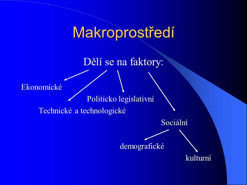 Makroprostředí Dělí se na faktory: Ekonomické Politicko legislativní Technické a technologické Sociální demografické kulturní