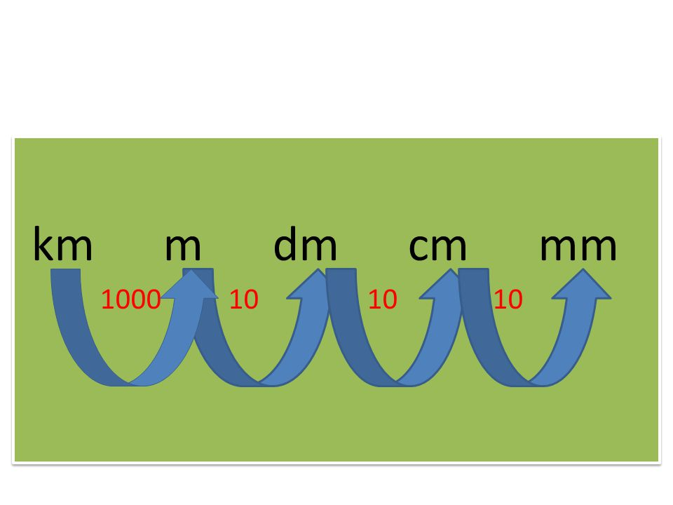 km m dm cm mm 1000 10 10 10 km m dm cm mm 1000 10 10 10