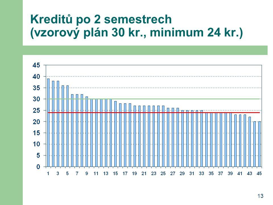 13 Kreditů po 2 semestrech (vzorový plán 30 kr., minimum 24 kr.)