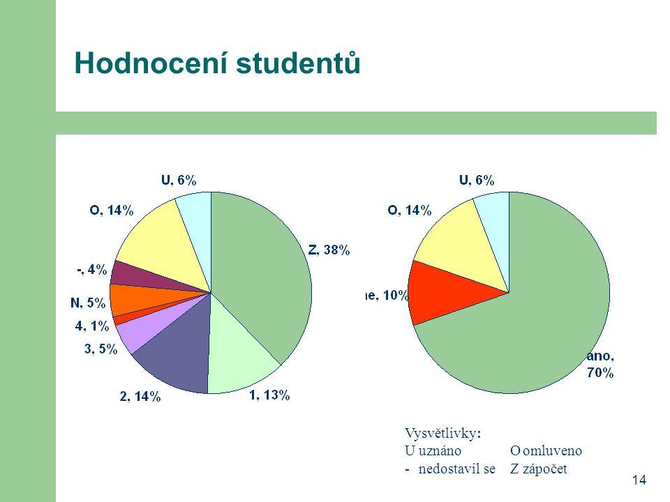 14 Hodnocení studentů Vysvětlivky: UuznánoOomluveno -nedostavil seZzápočet