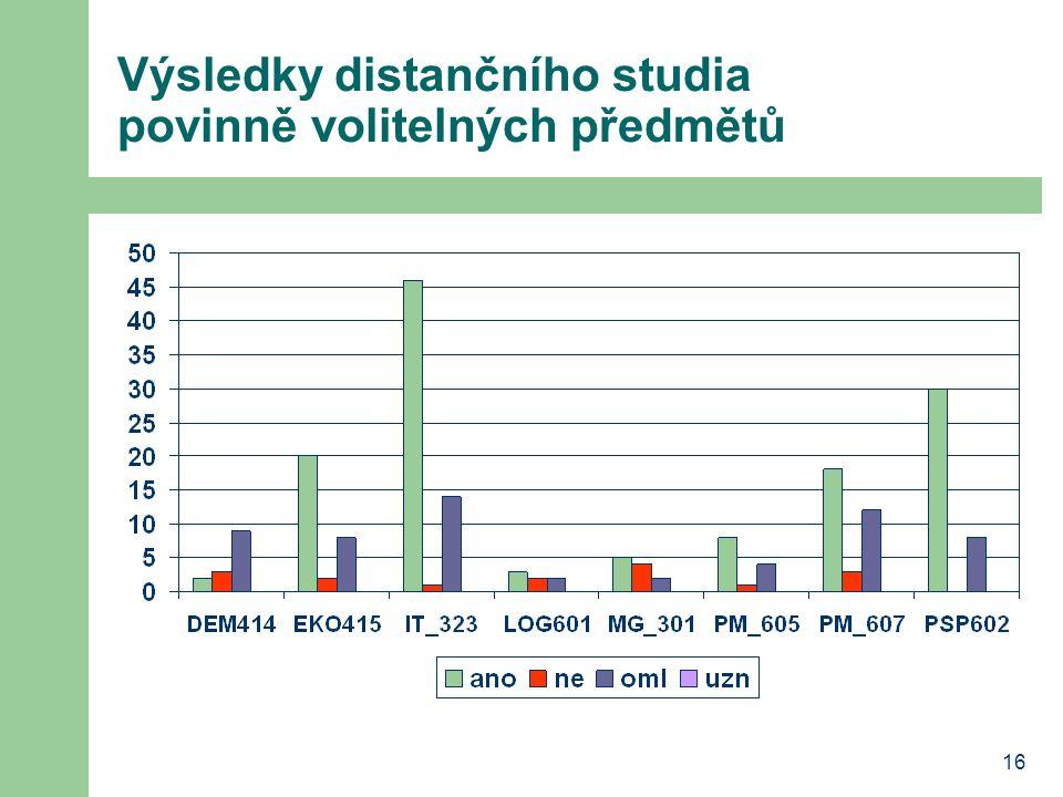 16 Výsledky distančního studia povinně volitelných předmětů