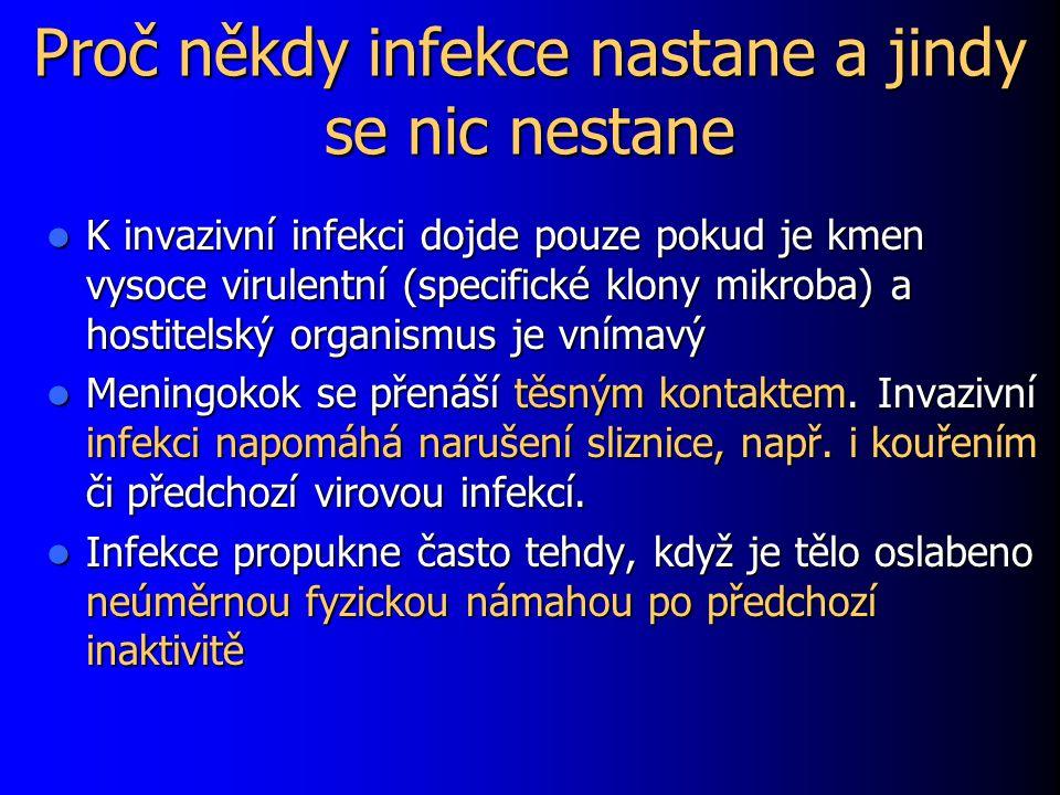 Proč někdy infekce nastane a jindy se nic nestane K invazivní infekci dojde pouze pokud je kmen vysoce virulentní (specifické klony mikroba) a hostite