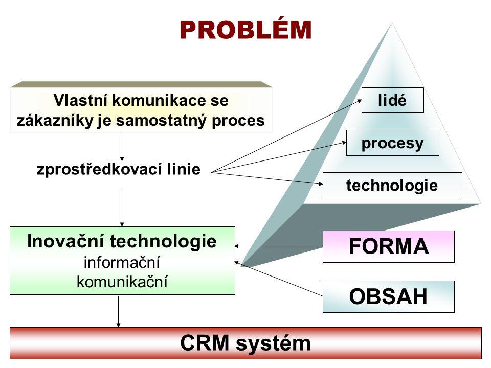 Vlastní komunikace se zákazníky je samostatný proces PROBLÉM zprostředkovací linie lidé procesy technologie Inovační technologie informační komunikační FORMA OBSAH CRM systém