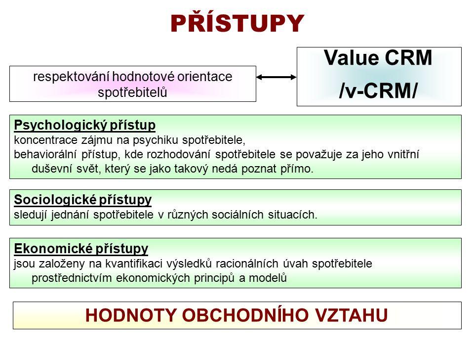 Hodnoty v CRM systému Vhodné a účinné hodnoty : svoboda, láska, důvěra, služba druhým, pokora, loajalita, otevřenost, radost, klid, pravda, respekt, upřímnost….