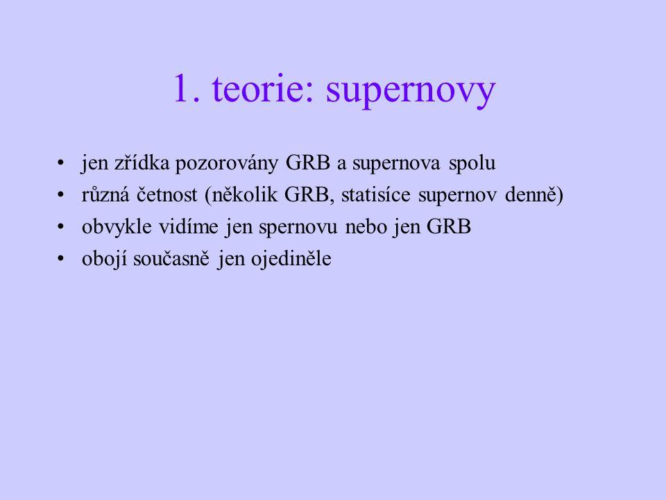 1. teorie: supernovy jen zřídka pozorovány GRB a supernova spolu různá četnost (několik GRB, statisíce supernov denně) obvykle vidíme jen spernovu neb