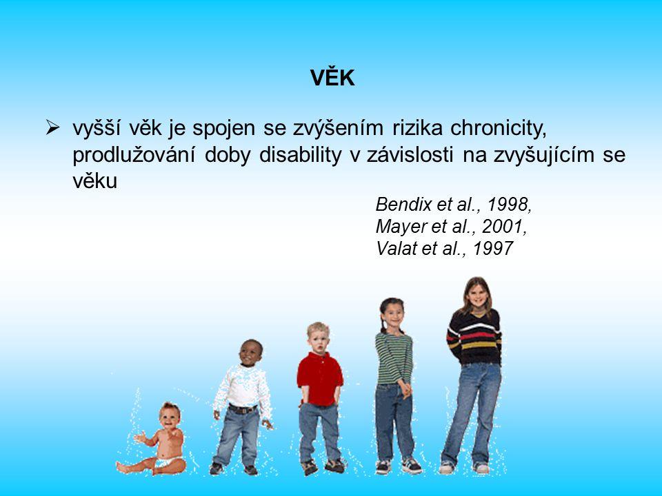  vyšší věk je spojen se zvýšením rizika chronicity, prodlužování doby disability v závislosti na zvyšujícím se věku Bendix et al., 1998, Mayer et al., 2001, Valat et al., 1997 VĚK