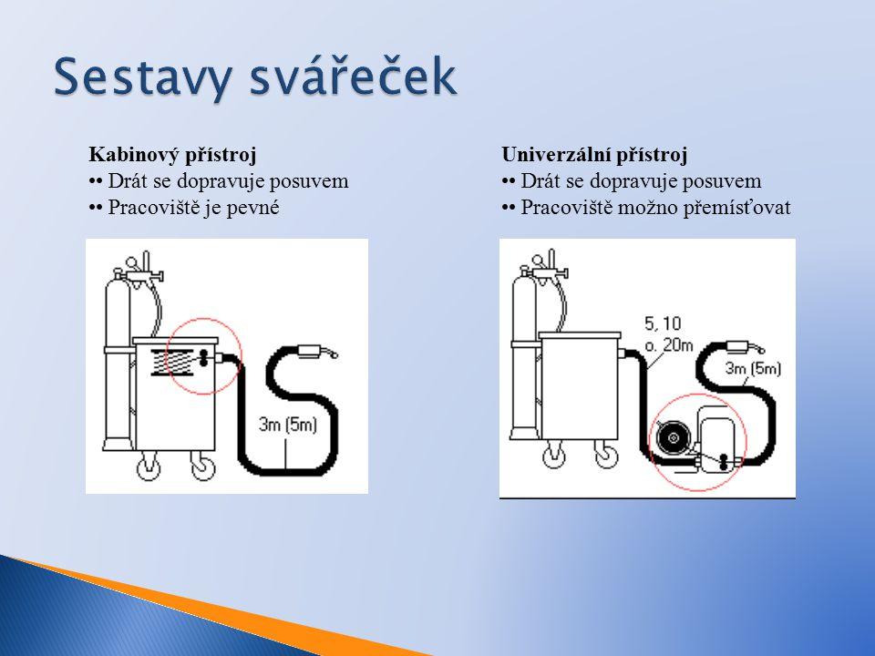 Kabinový přístroj Drát se dopravuje posuvem Pracoviště je pevné Univerzální přístroj Drát se dopravuje posuvem Pracoviště možno přemísťovat