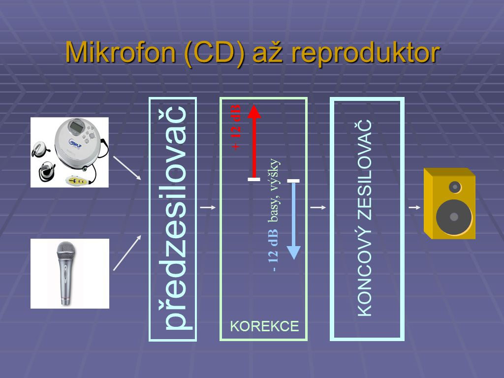 Mikrofon (CD) až reproduktor předzesilovač KOREKCE + 12 dB - 12 dB basy, výšky KONCOVÝ ZESILOVAČ