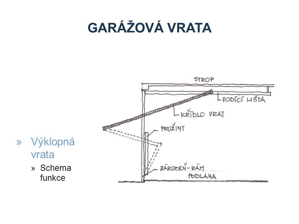 GARÁŽOVÁ VRATA »Sekční »Konstrukce »Vrata se skládají z několika panelů (sekcí) umístěných vodorovně nad sebou,spojenými speciálními panty »Křídla »Jsou tvořena sekcemi, tj.