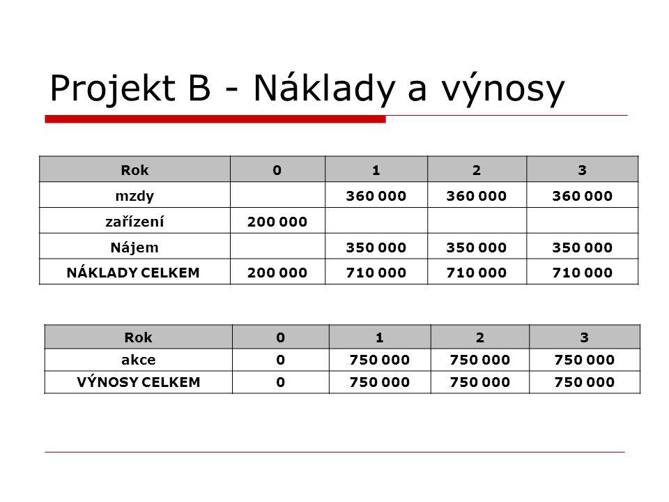 Projekt B - Náklady a výnosy Rok0123 mzdy 360 000 zařízení200 000 Nájem 350 000 NÁKLADY CELKEM 200 000710 000 Rok0123 akce0750 000 VÝNOSY CELKEM0750 0