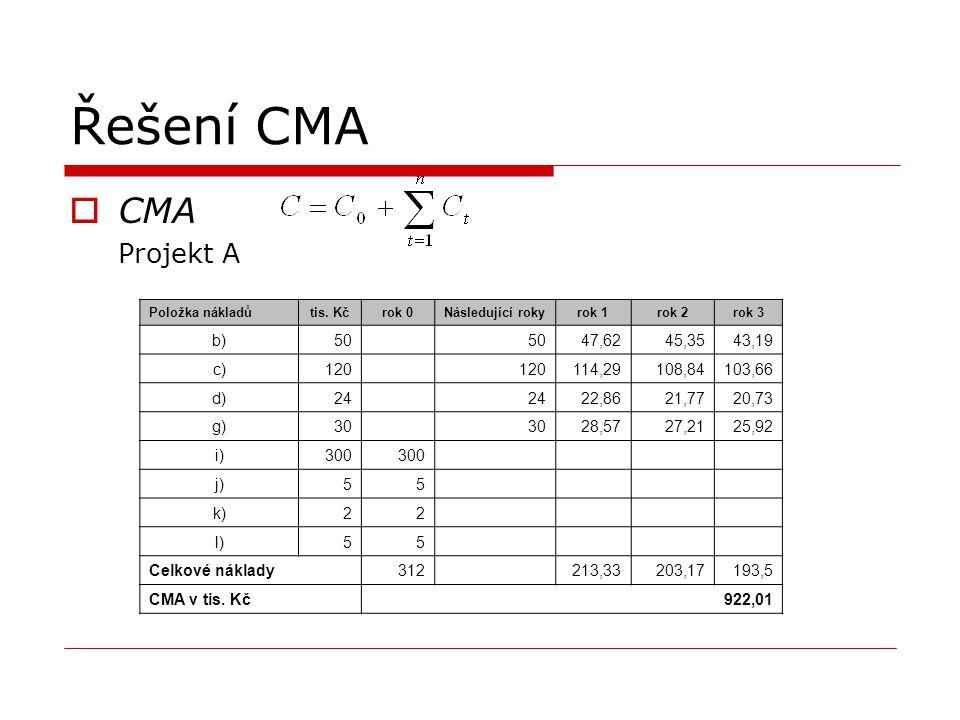 Řešení CMA  CMA Projekt A Položka nákladůtis. Kčrok 0Následující rokyrok 1rok 2rok 3 b)50 47,6245,3543,19 c)120 114,29108,84103,66 d)24 22,8621,7720,