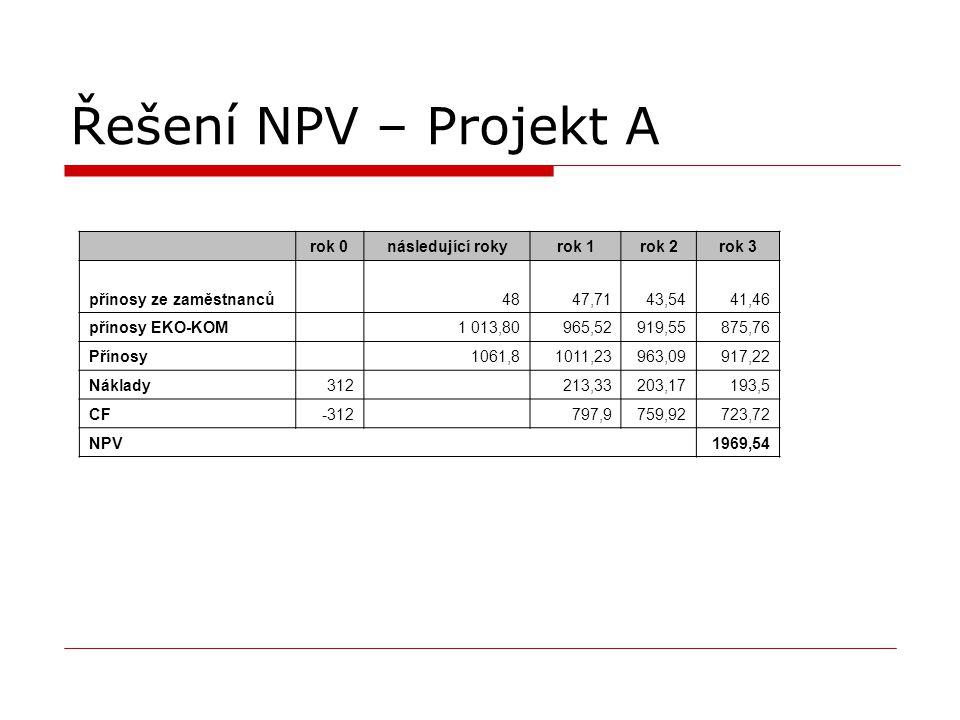 Řešení NPV – Projekt A rok 0následující rokyrok 1rok 2rok 3 přínosy ze zaměstnanců4847,7143,5441,46 přínosy EKO-KOM 1 013,80965,52919,55875,76 Přínosy