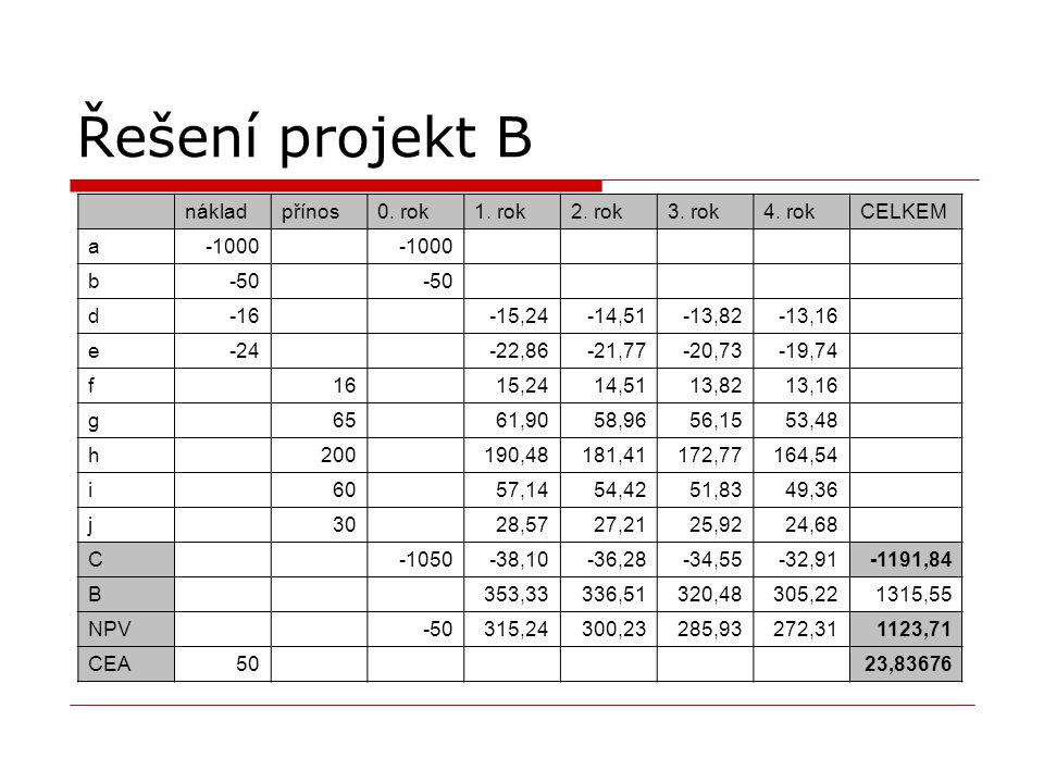 Řešení projekt B nákladpřínos0. rok1. rok2. rok3. rok4. rokCELKEM a-1000 b-50 d-16 -15,24-14,51-13,82-13,16 e-24 -22,86-21,77-20,73-19,74 f 16 15,2414