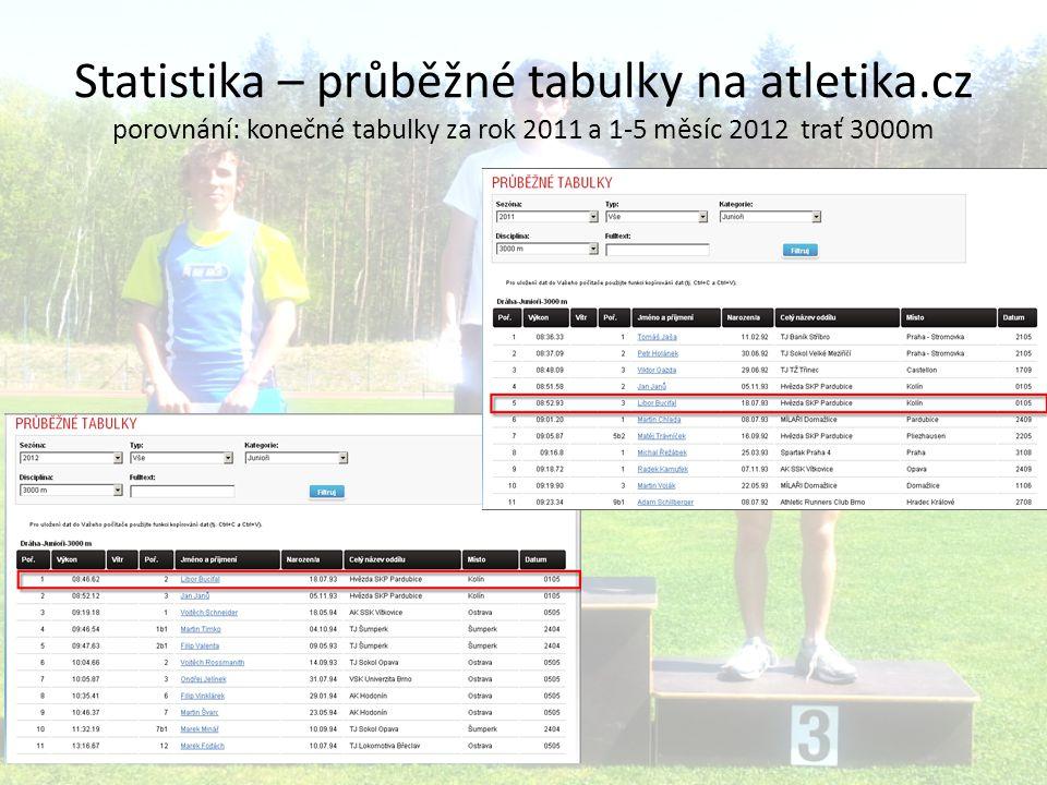 Statistika – průběžné tabulky na atletika.cz porovnání: konečné tabulky za rok 2011 a 1-5 měsíc 2012 trať 3000m
