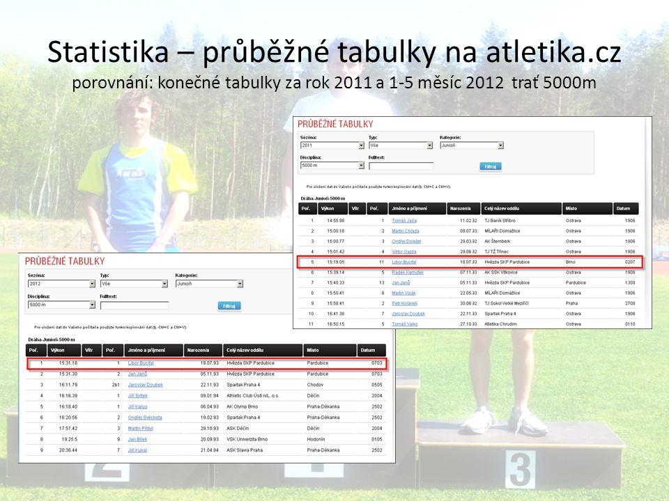 Statistika – průběžné tabulky na atletika.cz porovnání: konečné tabulky za rok 2011 a 1-5 měsíc 2012 trať 5000m