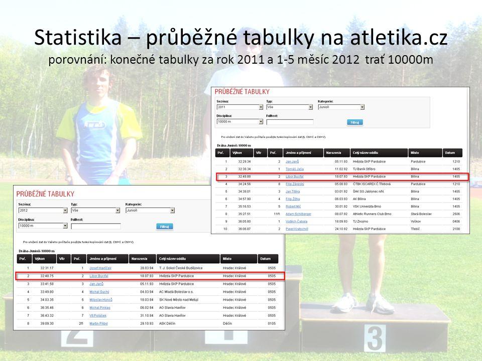 Statistika – průběžné tabulky na atletika.cz porovnání: konečné tabulky za rok 2011 a 1-5 měsíc 2012 trať 10000m