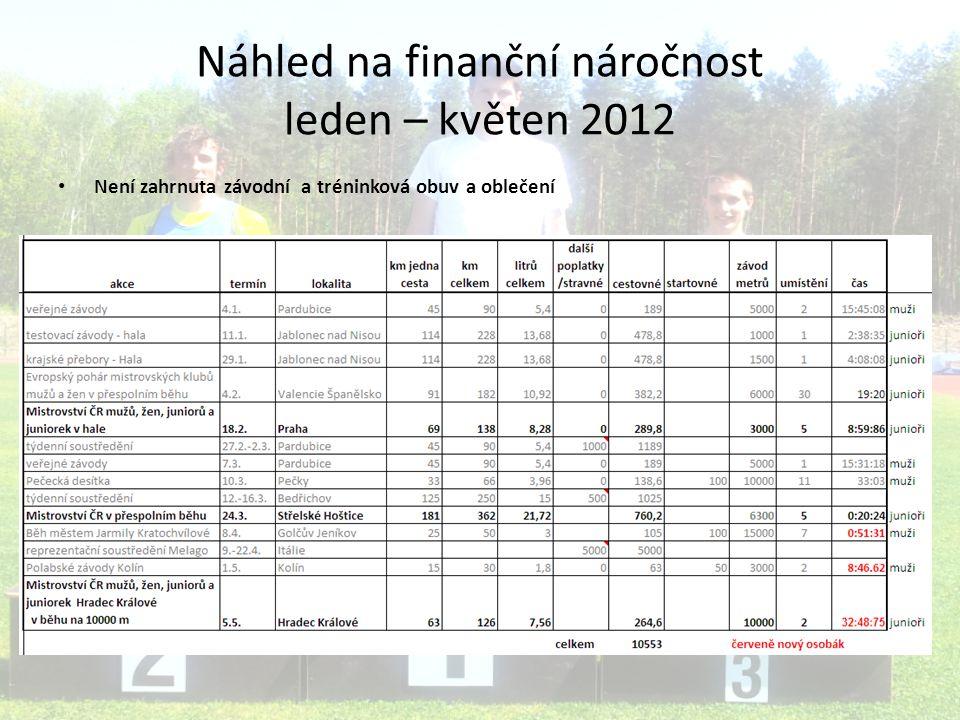 Náhled na finanční náročnost leden – květen 2012 Není zahrnuta závodní a tréninková obuv a oblečení