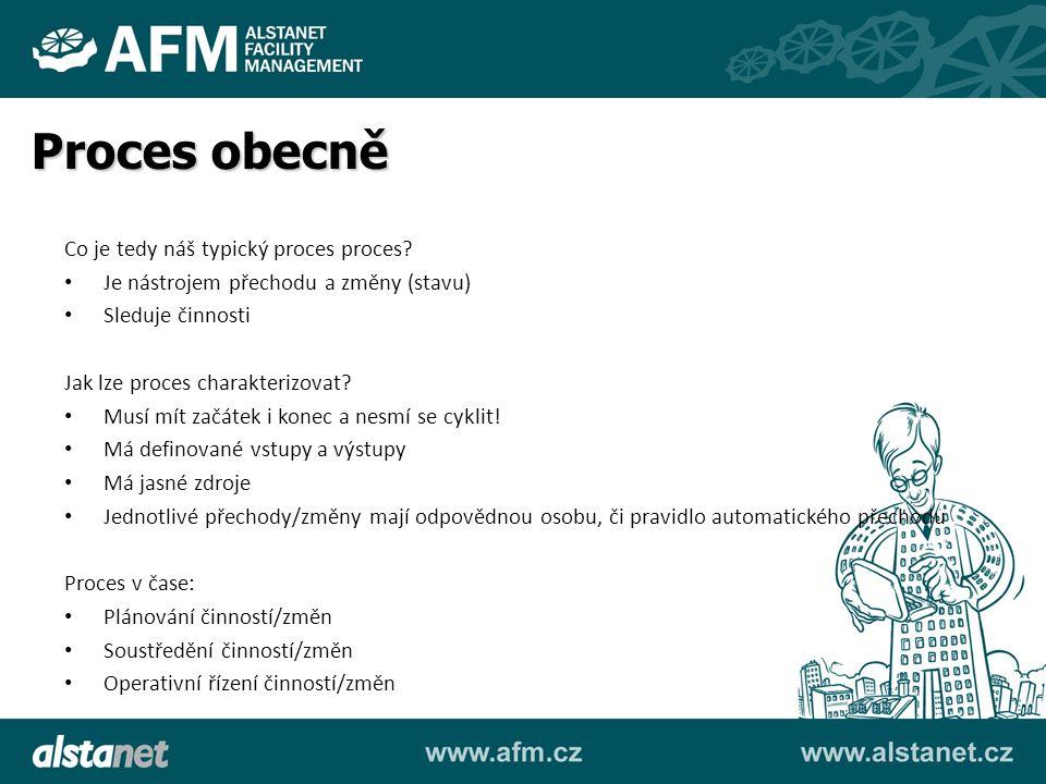 Proces v FM aplikacích