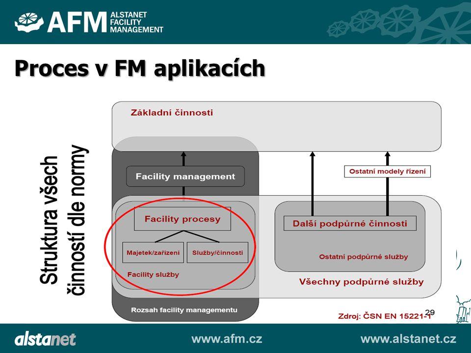 Příklady typických procesů řešených v FM aplikacích Helpdesk Dispečink Inventura majetku Schvalování Řízení nemovitostí (Investice), atd.