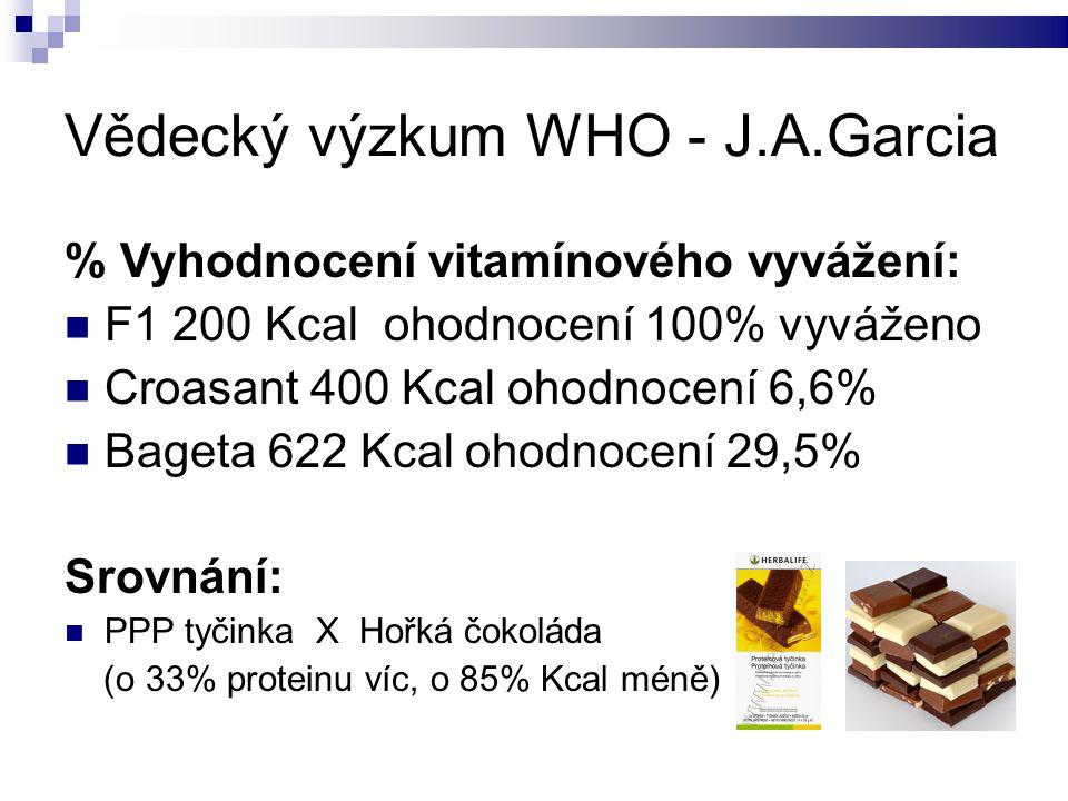 Vědecký výzkum WHO - J.A.Garcia % Vyhodnocení vitamínového vyvážení: F1 200 Kcal ohodnocení 100% vyváženo Croasant 400 Kcal ohodnocení 6,6% Bageta 622