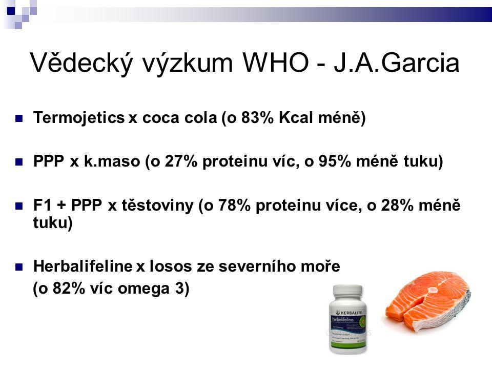 Vědecký výzkum WHO - J.A.Garcia Termojetics x coca cola (o 83% Kcal méně) PPP x k.maso (o 27% proteinu víc, o 95% méně tuku) F1 + PPP x těstoviny (o 7