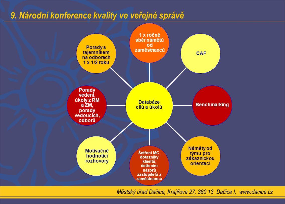 9. Národní konference kvality ve veřejné správě Databáze cílů a úkolů Porady vedení, úkoly z RM a ZM, porady vedoucích, odborů Benchmarking 1 x ročně