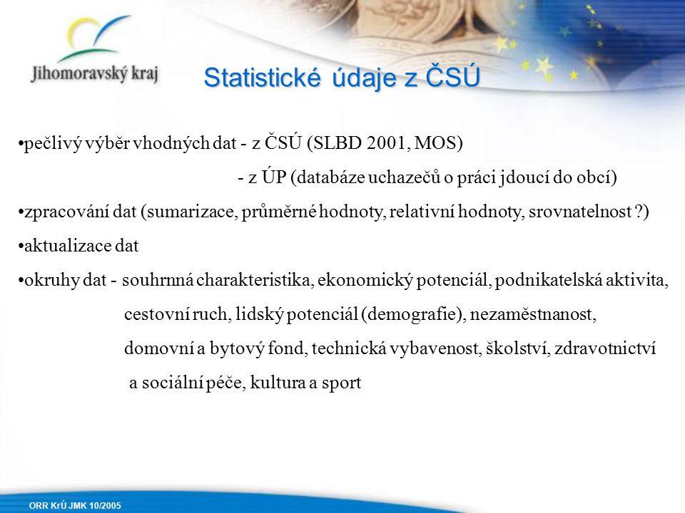 ORR KrÚ JMK 10/2005 Statistické údaje z ČSÚ pečlivý výběr vhodných dat - z ČSÚ (SLBD 2001, MOS) - z ÚP (databáze uchazečů o práci jdoucí do obcí) zpracování dat (sumarizace, průměrné hodnoty, relativní hodnoty, srovnatelnost ) aktualizace dat okruhy dat - souhrnná charakteristika, ekonomický potenciál, podnikatelská aktivita, cestovní ruch, lidský potenciál (demografie), nezaměstnanost, domovní a bytový fond, technická vybavenost, školství, zdravotnictví a sociální péče, kultura a sport