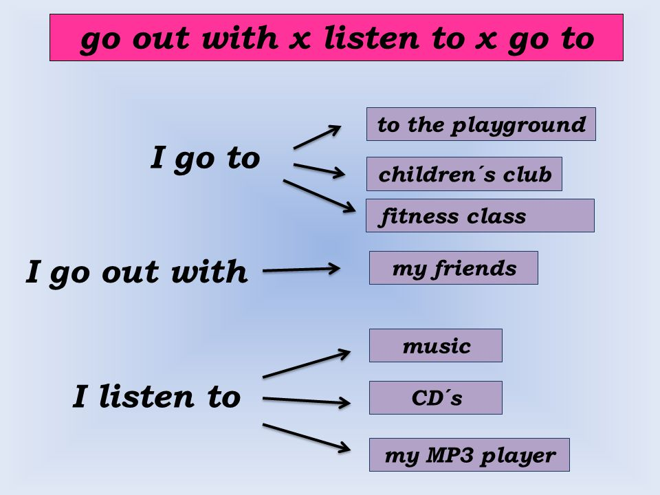 go out with x listen to x go to I go to I listen to my friends children´s club CD´s music my MP3 player I go out with to the playground fitness class