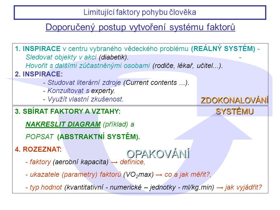 ZDOKONALOVÁNÍ SYSTÉMU OPAKOVÁNÍ Doporučený postup vytvoření systému faktorů 1. INSPIRACE v centru vybraného vědeckého problému (REÁLNÝ SYSTÉM) - Sledo