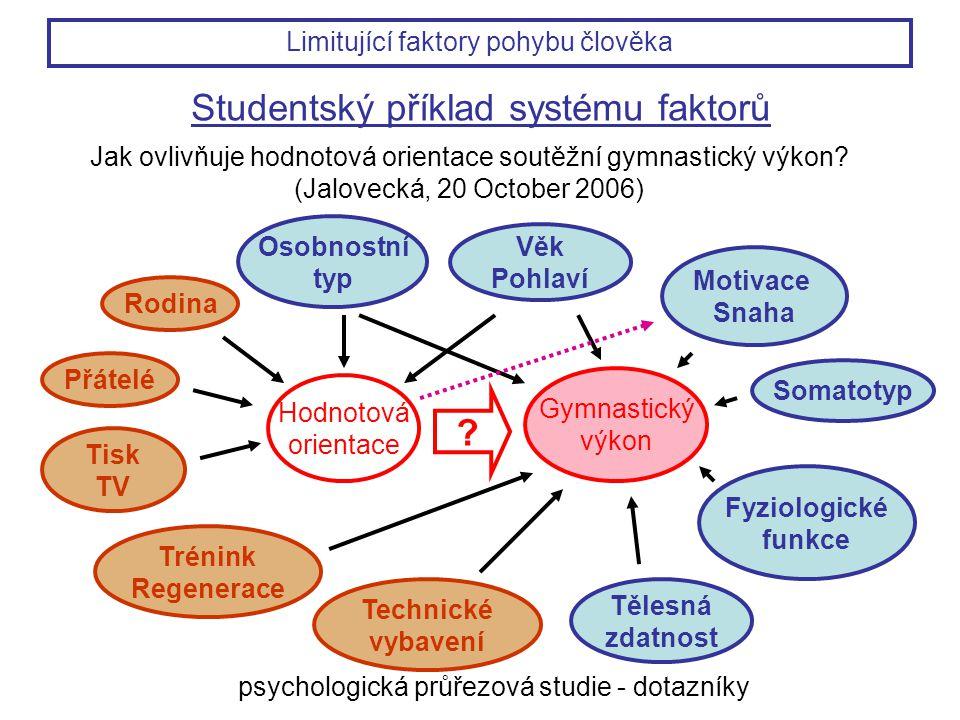 Studentský příklad systému faktorů Jak ovlivňuje hodnotová orientace soutěžní gymnastický výkon? (Jalovecká, 20 October 2006) Gymnastický výkon Hodnot