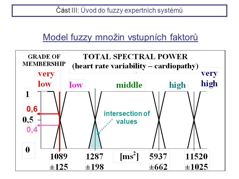Model fuzzy množin vstupních faktorů intersection of values 0,4 0,6 Část III: Úvod do fuzzy expertních systémů