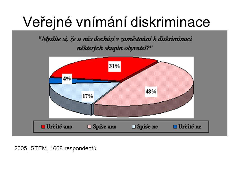 Vývoj názorů na důvody diskriminace na trhu práce (údaje jsou uvedeny v procentech): STEM, 1341 respondentů