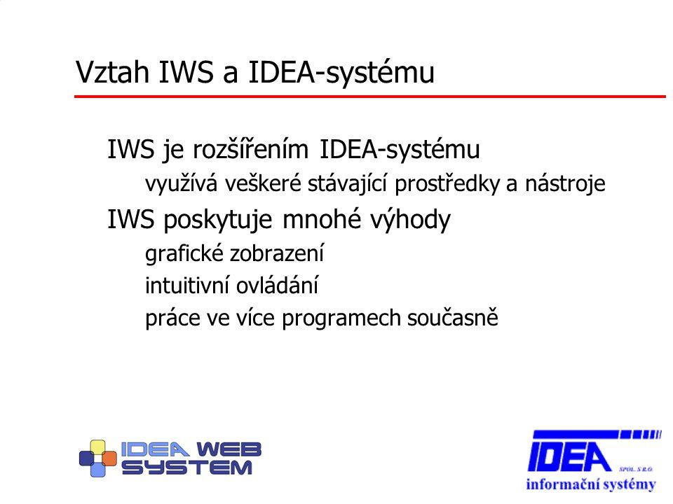 Vztah IWS a IDEA-systému IWS je rozšířením IDEA-systému – využívá veškeré stávající prostředky a nástroje IWS poskytuje mnohé výhody – grafické zobraz