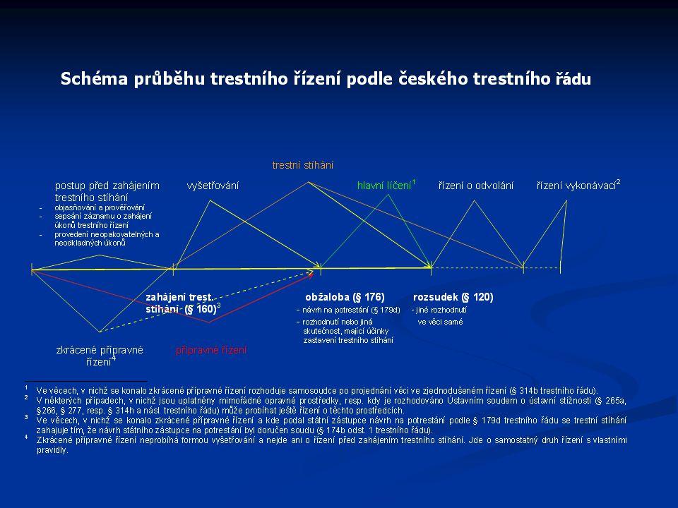 Policejní orgán v trestním řízení Policejní orgán – v trestním řízení se tak označují útvary Policie ČR, resp.