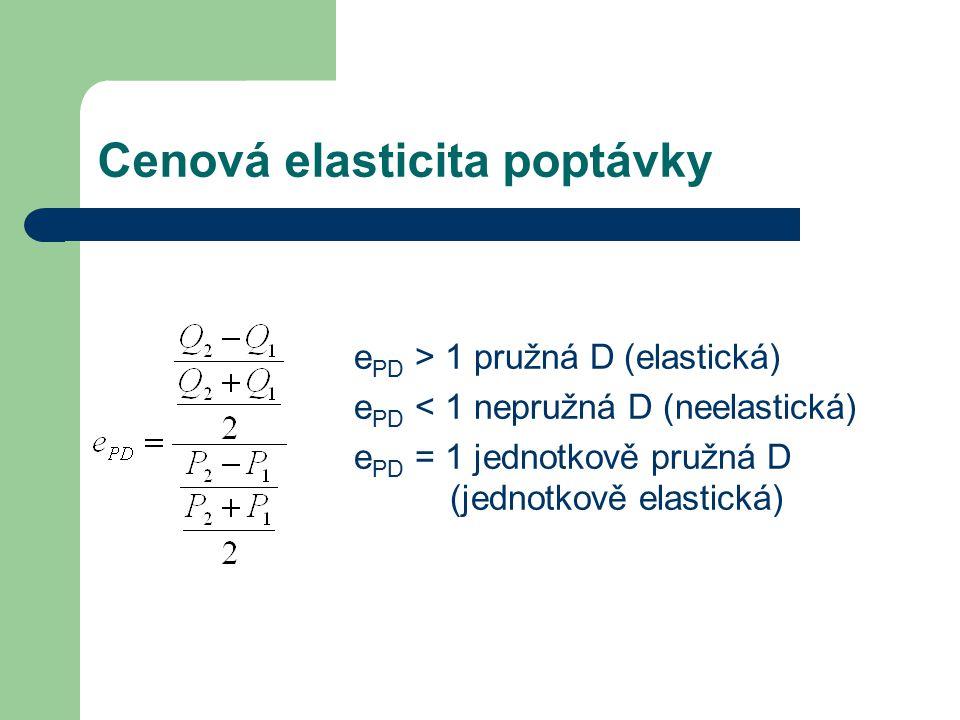 Cenová elasticita poptávky e PD > 1 pružná D (elastická) e PD < 1 nepružná D (neelastická) e PD = 1 jednotkově pružná D (jednotkově elastická)