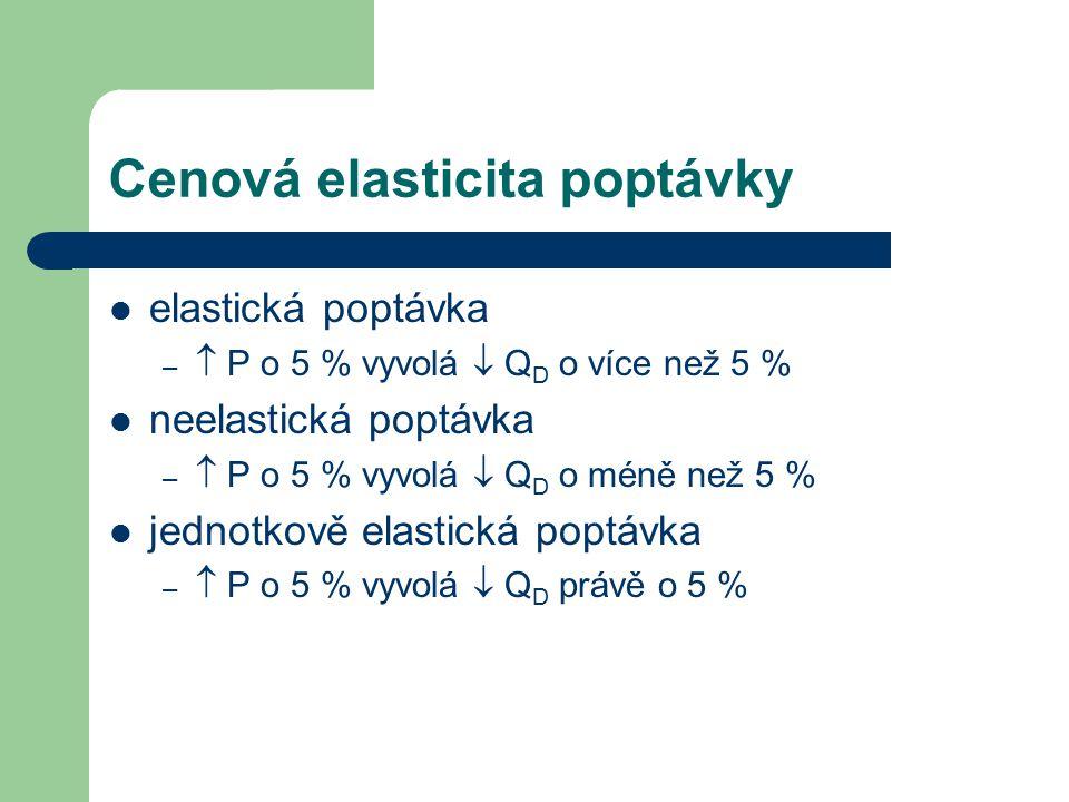 Cenová elasticita poptávky elastická poptávka –  P o 5 % vyvolá  Q D o více než 5 % neelastická poptávka –  P o 5 % vyvolá  Q D o méně než 5 % jed