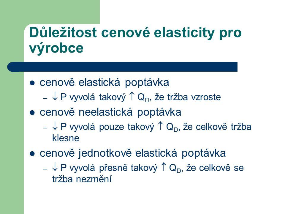 Důležitost cenové elasticity pro výrobce cenově elastická poptávka –  P vyvolá takový  Q D, že tržba vzroste cenově neelastická poptávka –  P vyvol