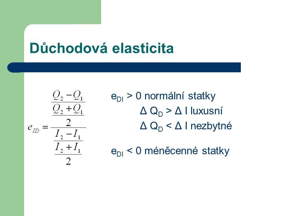 Důchodová elasticita e DI > 0 normální statky Δ Q D > Δ I luxusní Δ Q D < Δ I nezbytné e DI < 0 méněcenné statky