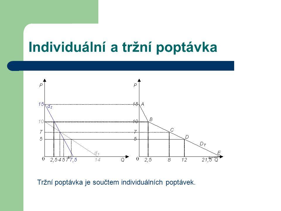 Individuální a tržní poptávka Tržní poptávka je součtem individuálních poptávek.
