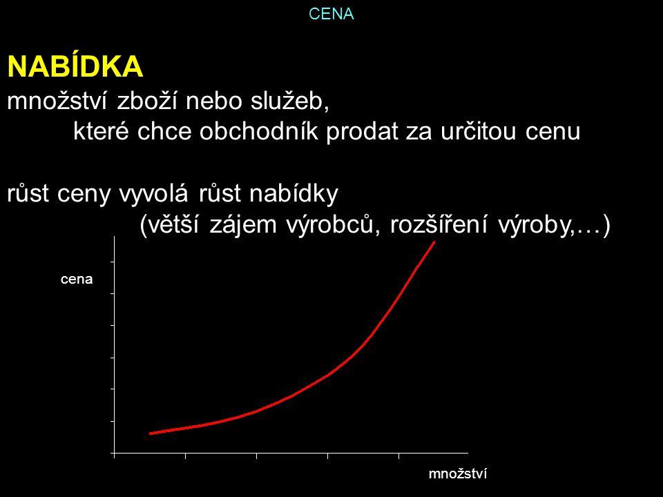 CENA NABÍDKA množství zboží nebo služeb, které chce obchodník prodat za určitou cenu růst ceny vyvolá růst nabídky (větší zájem výrobců, rozšíření výroby,…) cena množství