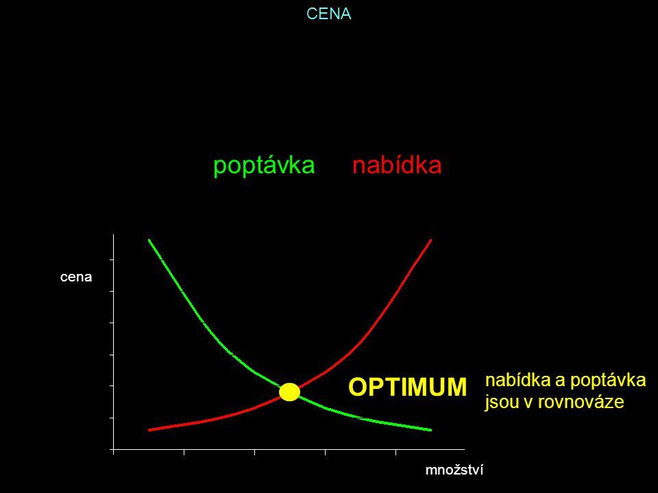 CENA poptávka nabídka cena množství OPTIMUM nabídka a poptávka jsou v rovnováze