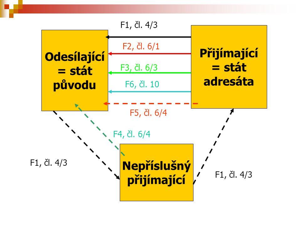 Odesílající = stát původu Nepříslušný přijímající Přijímající = stát adresáta F1, čl. 4/3 F4, čl. 6/4 F2, čl. 6/1 F5, čl. 6/4 F3, čl. 6/3 F6, čl. 10