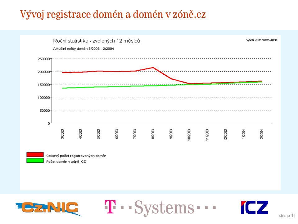 strana 11 Vývoj registrace domén a domén v zóně.cz