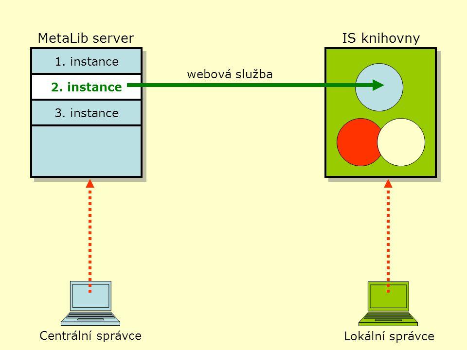 MetaLib serverIS knihovny 1. instance 2. instance 3.