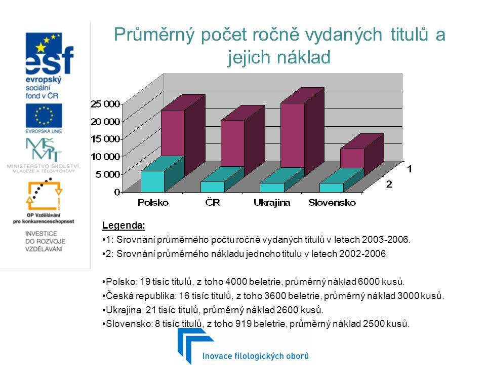 Průměrný počet ročně vydaných titulů a jejich náklad Legenda: 1: Srovnání průměrného počtu ročně vydaných titulů v letech 2003-2006.