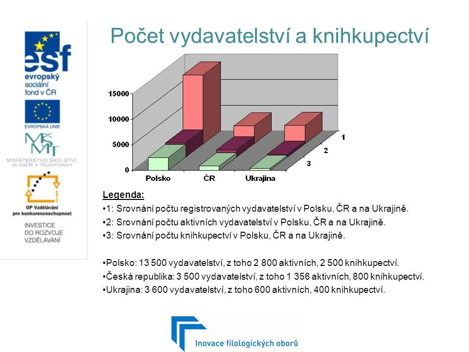 Počet vydavatelství a knihkupectví Legenda: 1: Srovnání počtu registrovaných vydavatelství v Polsku, ČR a na Ukrajině.