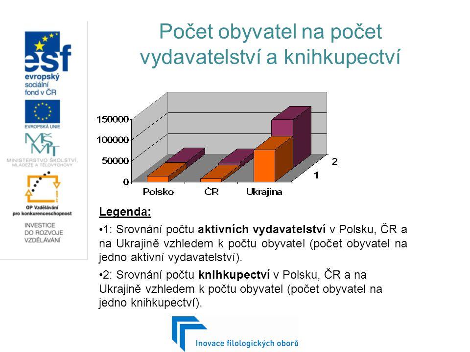 Počet obyvatel na počet vydavatelství a knihkupectví Legenda: 1: Srovnání počtu aktivních vydavatelství v Polsku, ČR a na Ukrajině vzhledem k počtu obyvatel (počet obyvatel na jedno aktivní vydavatelství).