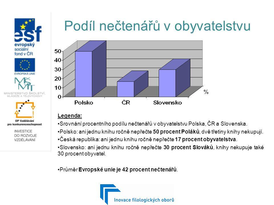 Podíl nečtenářů v obyvatelstvu Legenda: Srovnání procentního podílu nečtenářů v obyvatelstvu Polska, ČR a Slovenska.