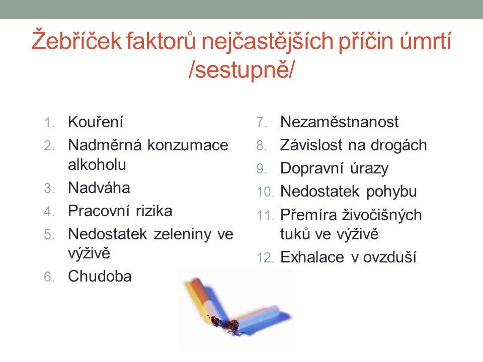 Žebříček faktorů nejčastějších příčin úmrtí /sestupně/ 1. Kouření 2. Nadměrná konzumace alkoholu 3. Nadváha 4. Pracovní rizika 5. Nedostatek zeleniny